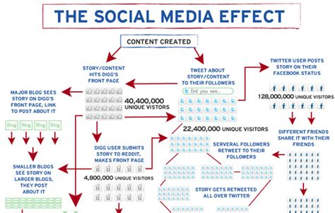 New Social News Service For The Fashion World by 50 Interesting And Useful Infographics For Web Designers