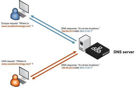 Dns by Global Load Balancing Dns And The Internet Pulse Secure