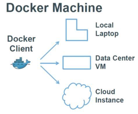 docker tutorial 12 kitematic docker blog docker machine collabnix