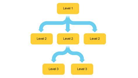what is a hierarchy diagram gcse bitesize structure