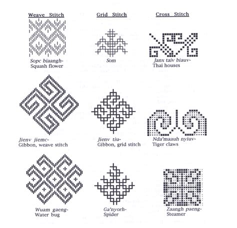 pattern meaning art information on the lao iu mien
