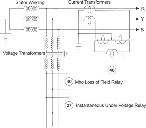 define excitation of induction generator loss of field or excitation protection of alternator or generator