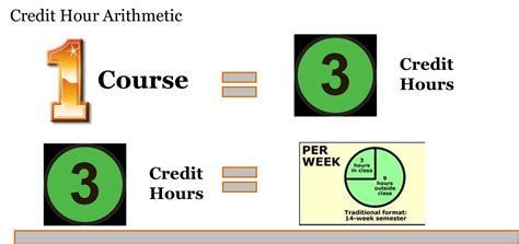 College Credit Hours Formula What Are Credit Hours Vu C