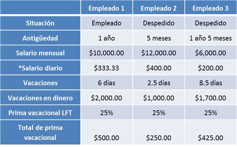 cual es el salario diario de 2016 c 243 mo calcular la prima vacacional de los trabajadores