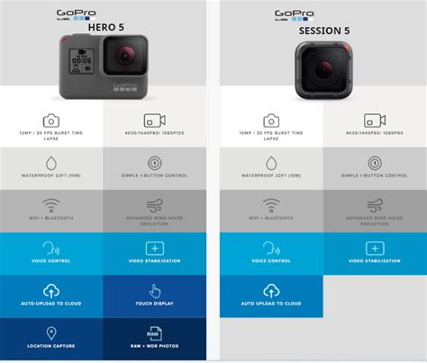 Gopro Hero5 5 Session go pro 5 and session 5 all around the