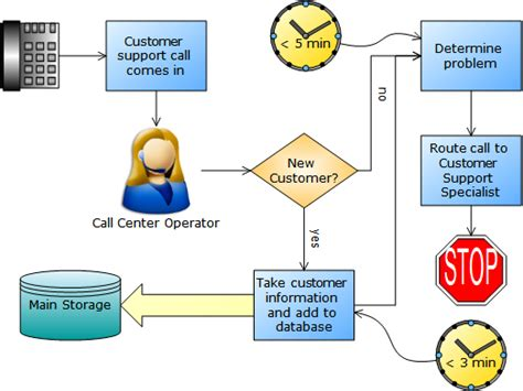 call center process flow diagram casecomplete 2008 enhances software requirements with