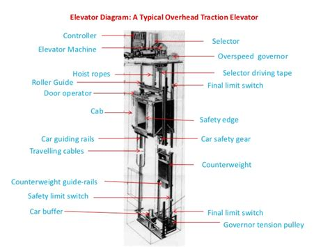 elevator diagram diagram of an elevator