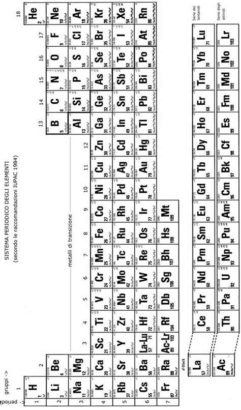 tavola periodica degli elementi stabile distribuzione degli elettroni negli atomi