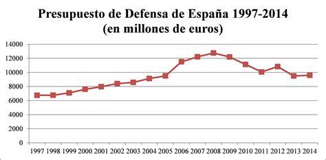 en defensa de espaa el planeamiento de la defensa en espa 241 a 2008 2015 an 225 lisis de pol 237 tica p 250 blica resi