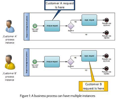 bpmn diagram explained bpmn 2 0 behavior explained the basics