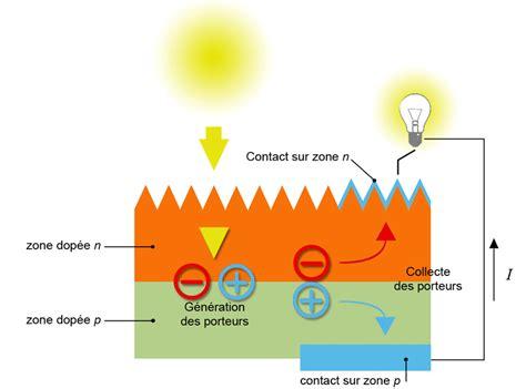 design definition simple design l energie solaire definition simple 26 l