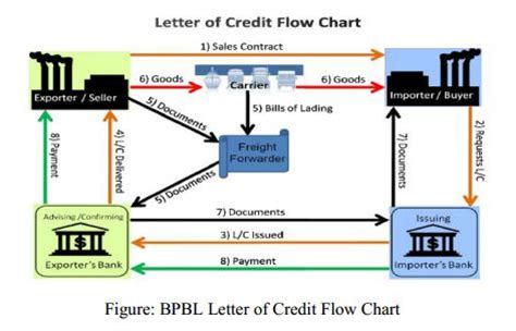 Flow Chart Letter Of Credit Treasury Management In Berger Paints Assignment Point