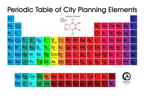 the periodic table of city planning elements features
