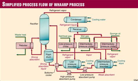 chiller process flow diagram refrigeration ammonia refrigeration diagram