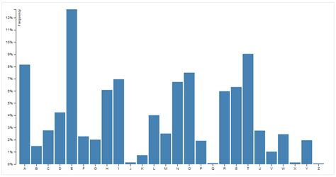Letter Frequency Chart chapter 2 chart developing a d3 js edge