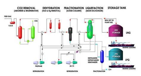 mediator pattern adalah proses pembuatan lng kans gemilang