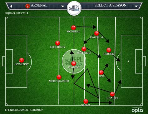 arsenal analysis arsenal 2 fulham 0 in depth tactical analysis epl