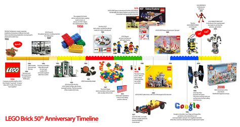 a graphic history lego brick 50th anniversary timeline infographic
