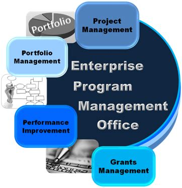 Enterprise Performance Management Mba by Home Www Pgcps Org