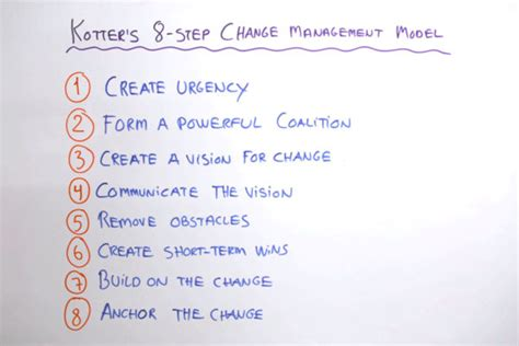 kotter video change management kotter s 8 step change model projectmanager