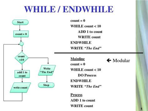 flowcharts and pseudocode pseudocode flowcharts