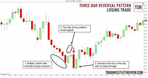 candlestick pattern day trading three bar reversal pattern for day trading trading