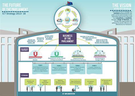ict strategic plan   parliament  australia
