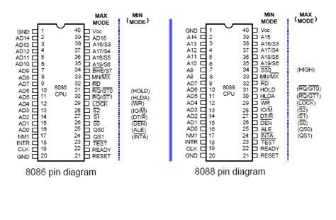 microprocessor 8086 pin diagram harry 8086 pin diagram