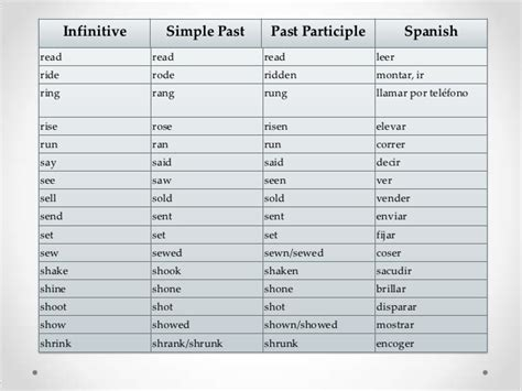 Past Participle Of Sink verbs