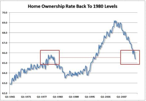 pin by gratke wealth on employment housing