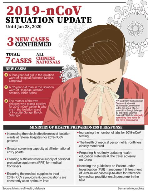 coronavirus disease  covid  updates prime ministers office  malaysia