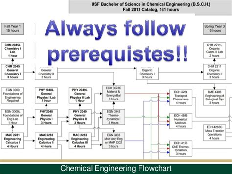 industrial engineering flowchart industrial engineering flowchart ucf edgrafik