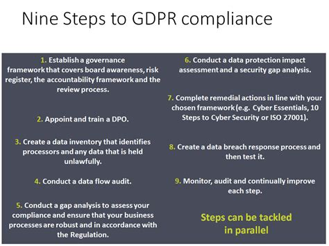 nine steps to quality online learning step 2 decide on gdpr self assurance itgrc asia