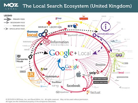 Local Finder Major Local Search Data Sources Moz