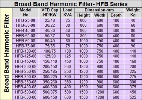 effect harmonics capacitor bank effect harmonics capacitor bank 28 images low voltage reactive power compensation and