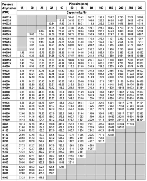 Spirax Sarco Steam Tables by Pipe Schedule Chart Metric Pdf Compressed Air Pressure