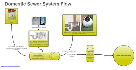 sydney water drainage diagram reasons blocked sewer pipe perfection plumbers