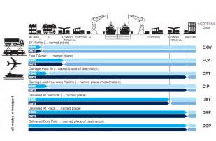 incoterm haus transportation methods