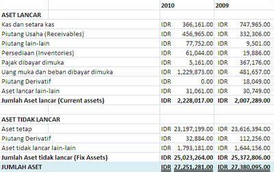 contoh laporan keuangan pt xl axiata contoh win