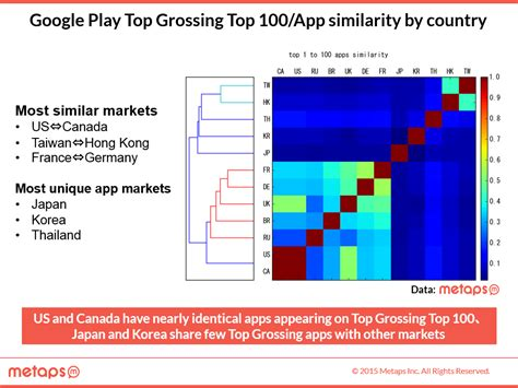 piwi fr top colors analysis app market data analysis guide for developers to decide