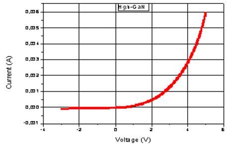 schottky diode gan fabrication and characteristics of hg n bulk gan schottky diode leonardo journal of sciences