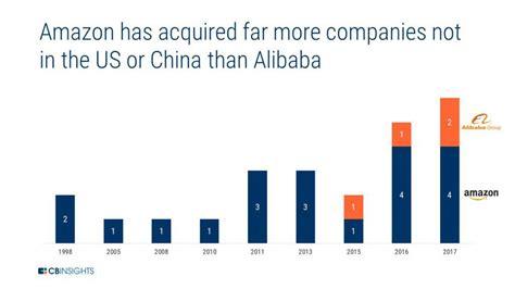 alibaba e commerce amazon vs alibaba how the e commerce giants stack up in