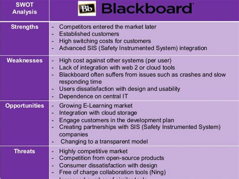 Durham Mba Fee by Redevelopment Of The Blackboard Learning Management System