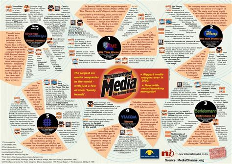 what company owns media ownership