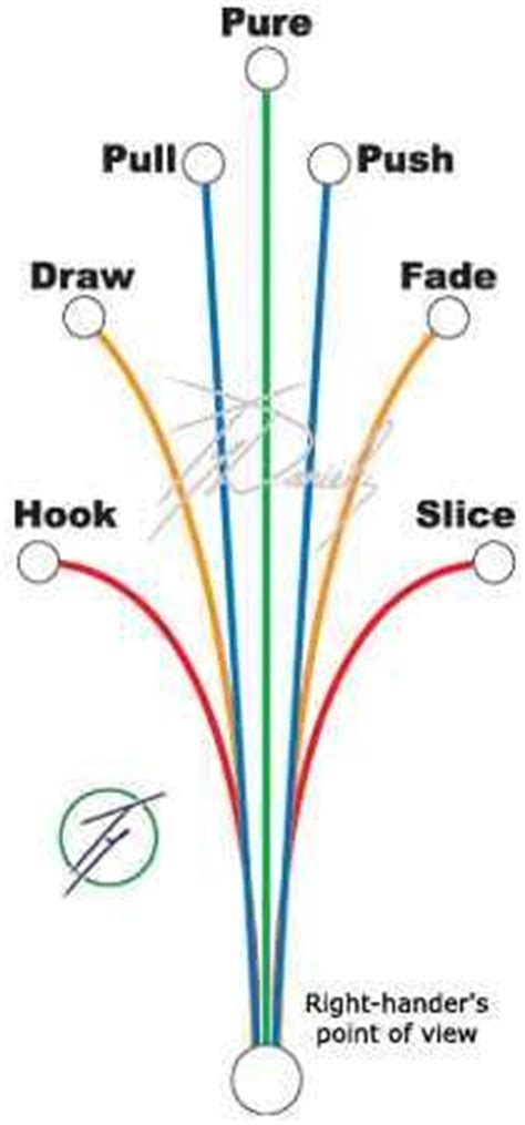 the golf swing and its master key explained 17 best images about golf on pinterest jordan spieth