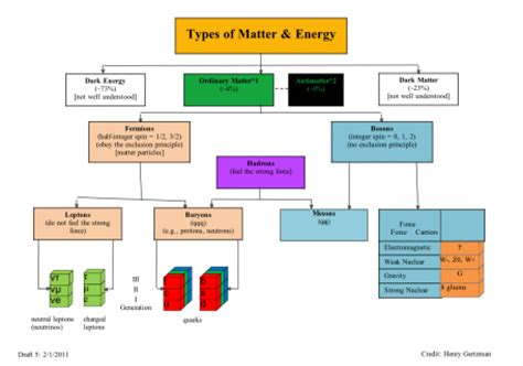what are the kinds of matter particle physics research papers