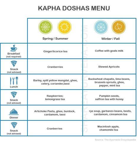 Kapha Detox Diet by M 225 S De 25 Ideas Incre 237 Bles Sobre Pitta En