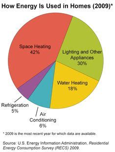light gas and water number 1000 images about gas infographics on