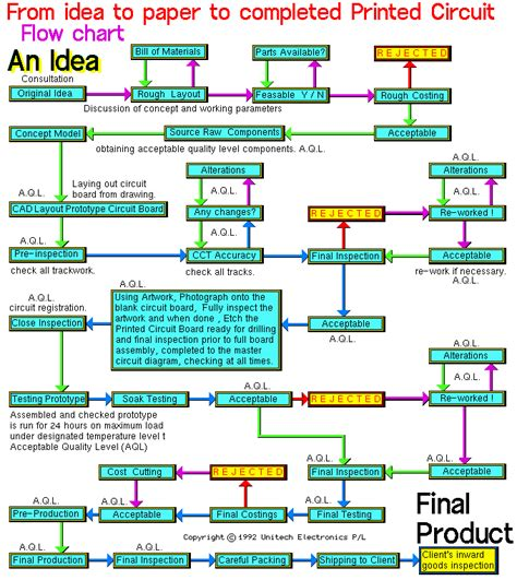 process layout features printed circuit board manufacturing flow chart circuit