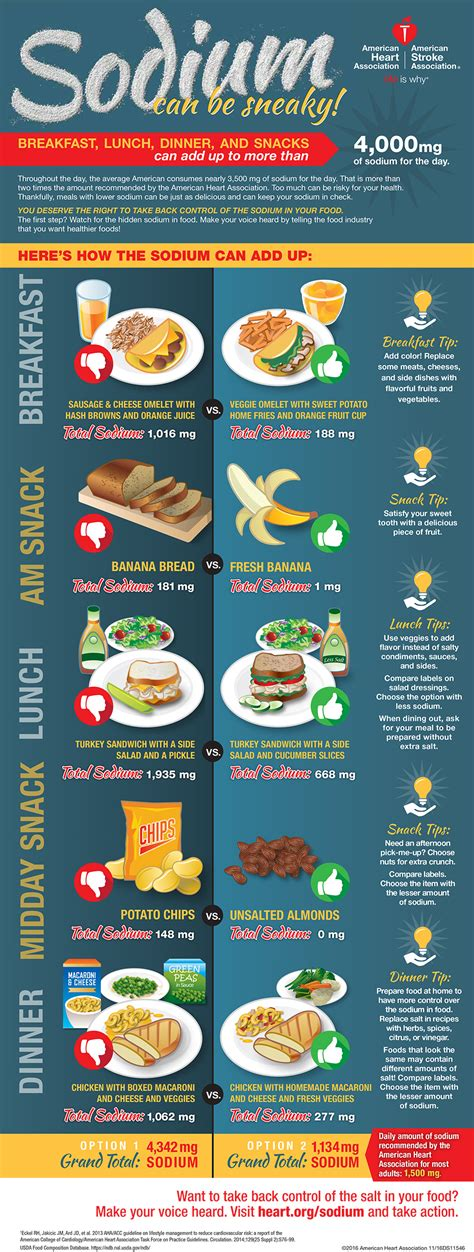 9 sneaky tips to help sodium can be sneaky 9 tips to lower sodium in meals and snacks sodium breakup